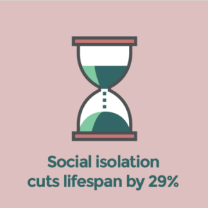Social isolation cuts lifespan by 29%